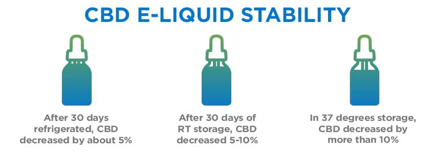 cbd e-liquid stability