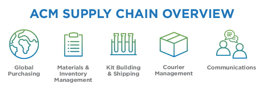 overview of acm specimen collection kits supply chain